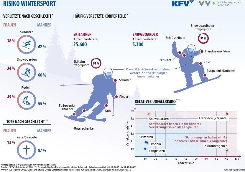 Mehr Verletzte bei Wintersportunfällen in Österreich