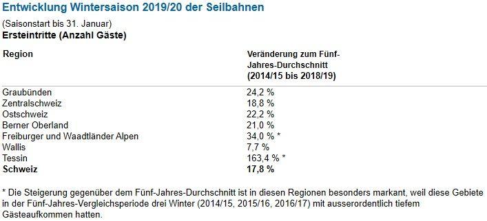 Schweizer Seilbahnen: Deutlich mehr Gäste bei Saisonhalbzeit