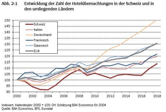 Tourismus im Alpenraum: Schweiz im internationalen Vergleich