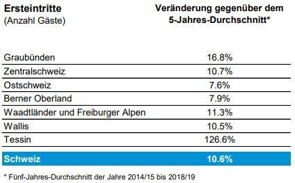 Saisonverlauf Schweizer Seilbahnen