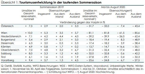 Österreich: Tourismusanalyse Mai bis August 2020