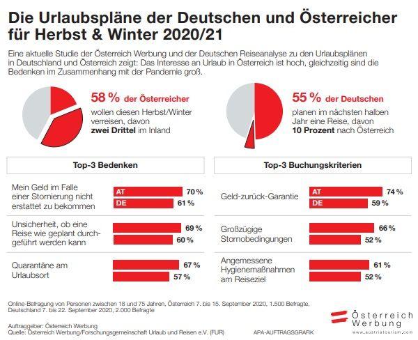 Neue Studie: Die Urlaubspläne der Deutschen und Österreicher für Herbst & Winter 2020/21