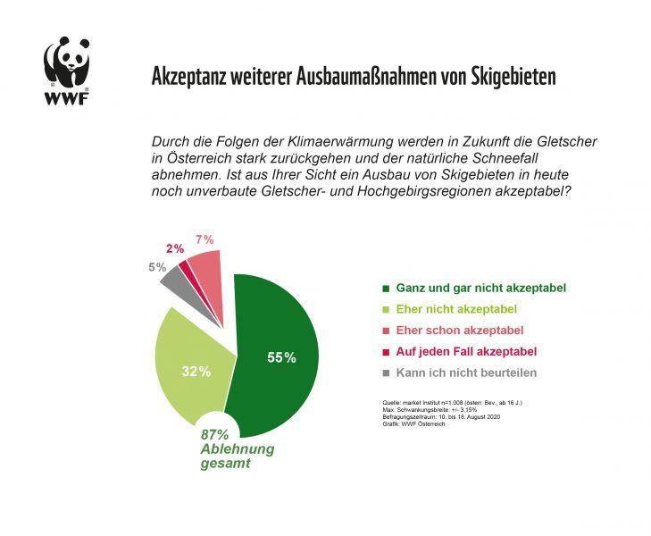 WWF-Umfrage: Über 80 Prozent gegen weiteren Skiausbau
