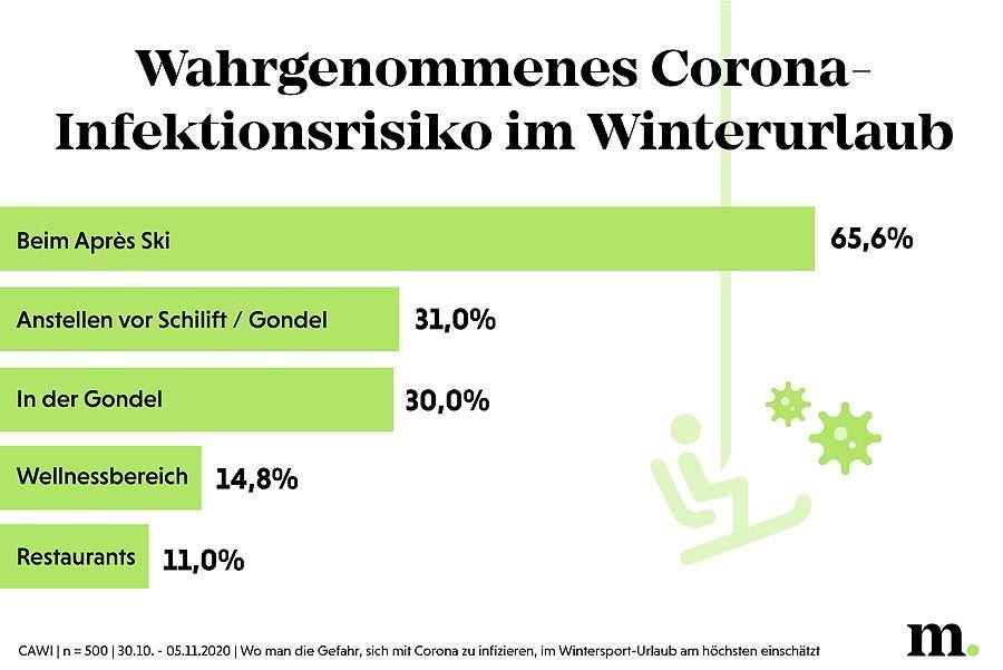 Winterurlaub in Corona-Zeiten