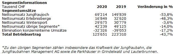 Jungfraubahn: 2020 mit Verlust, erzielt aber ein positives EBITDA