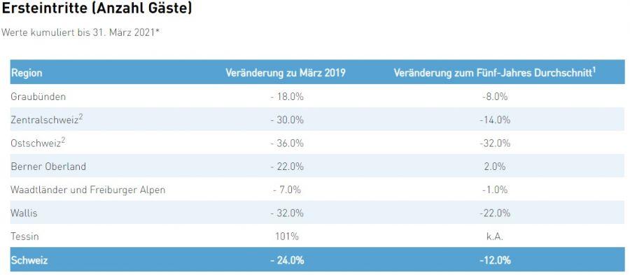 Seilbahnen Schweiz: Negative Bilanz im März