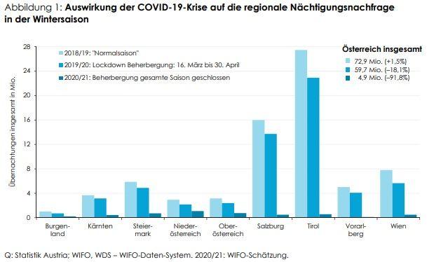 Österreichs Tourismus: Empfindliche Verluste für das gesamte Jahr 2021