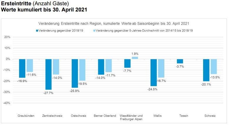 Seilbahnen Schweiz: Herausfordernde Wintersaison 2020/21