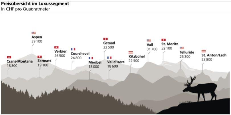 UBS Studie zu Schweizer Ferienwohnungsmarkt