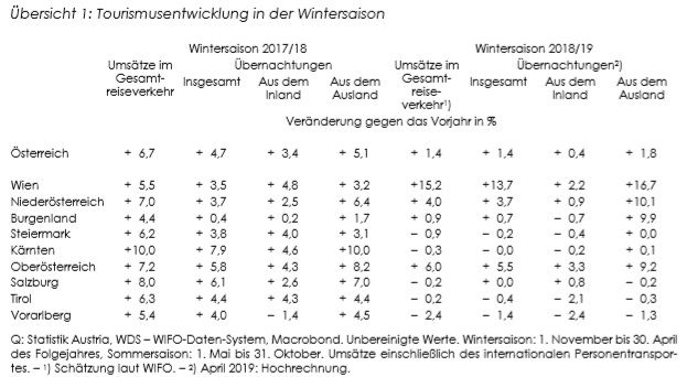 WIFO: Tourismusanalyse Wintersaison 2018/19