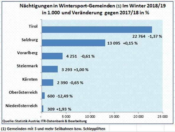 ITR – Tourismusreport: Die Wintersaison in Österreich 2018/19