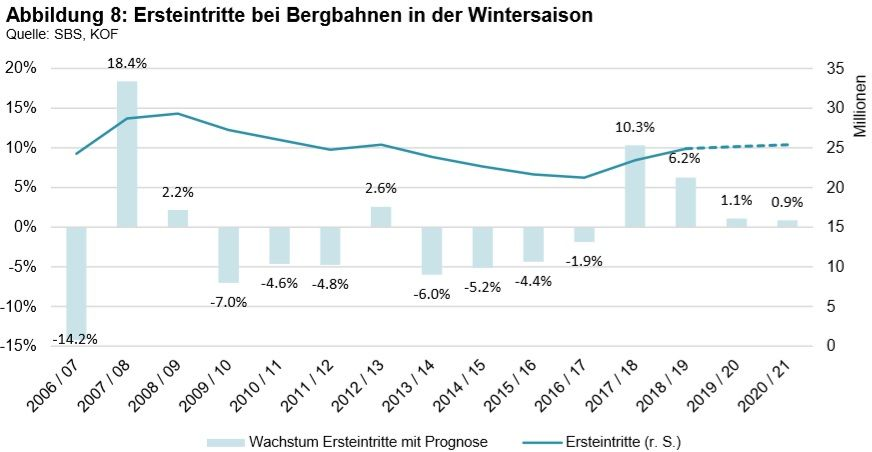 Schweiz: Positive Aussichten für Wintersaison