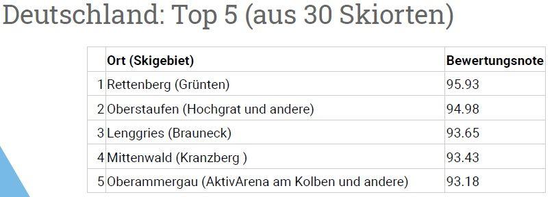 Bewertungsanalyse: Wintersportorte in den Alpen (DACH)